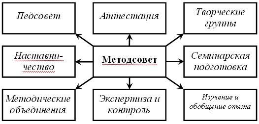 Модель методической работы